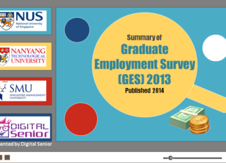 Graduate Employmnet Survey