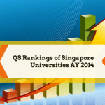 QS Rankings of Singapore Universities AY