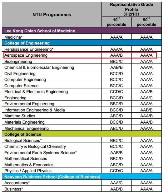 Image Result For Courses Needed For Aerospace Engineering