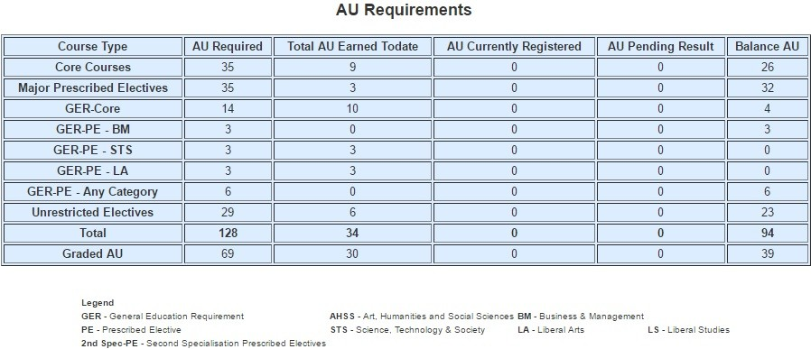 Ntu freshmen guide how to survive your freshmen year this table tells you exactly how many aus for the specific type of modules that youll need to clear during the 3 4 years in ntu ccuart Image collections