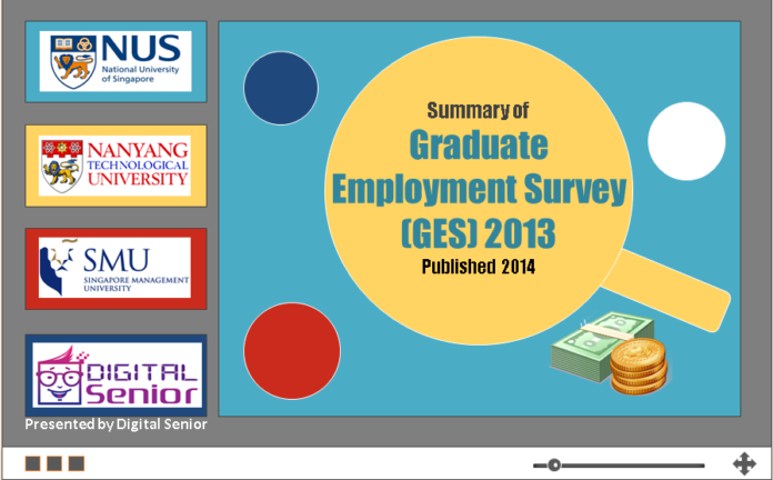 Graduate Employmnet Survey