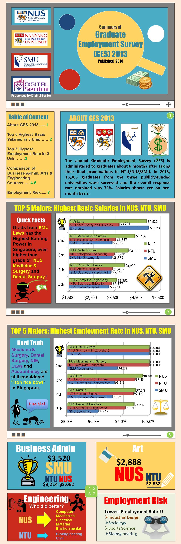summary of graduate employment survey (ges) 2013