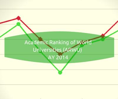 Academic Ranking of World Universities (ARWU) Singapore