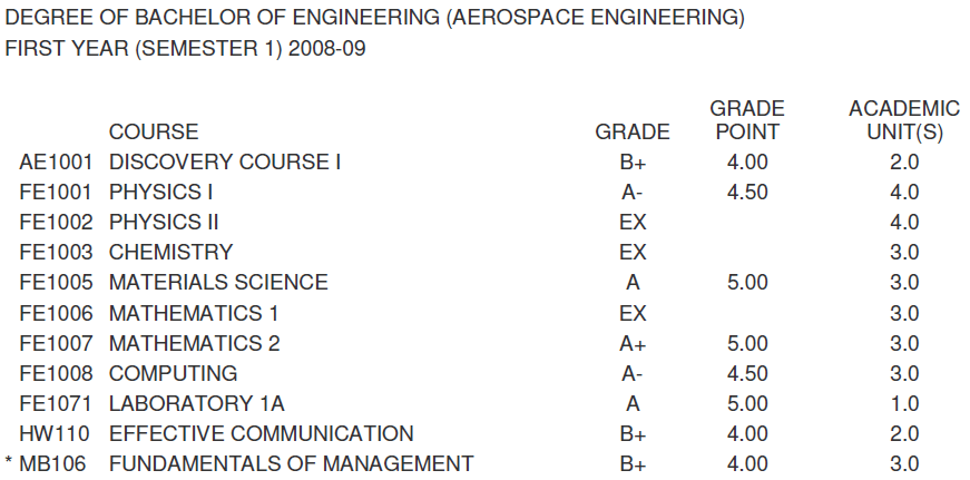 Semester GPA of 4.5, the result from playing computer games for the whole semester except the last 3 weeks.