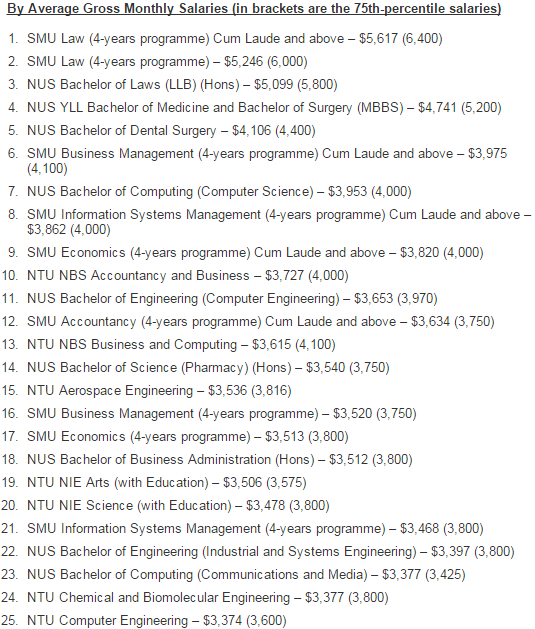 Source: http://www.salary.sg/2014/graduate-employment-survey-2013-published-2014/ *Update: Aerospace Engineering graduates' 75th percentile salary has increased to $4070 in latest GES of 2014(published 2015)