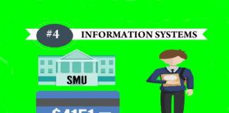 SMU Information System