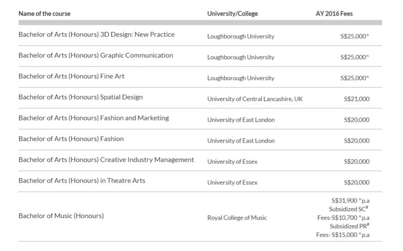 fees-degree