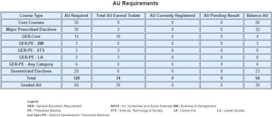 AU requirements