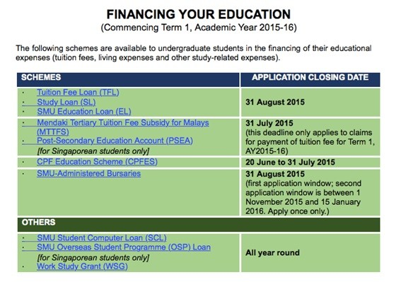 financing your education