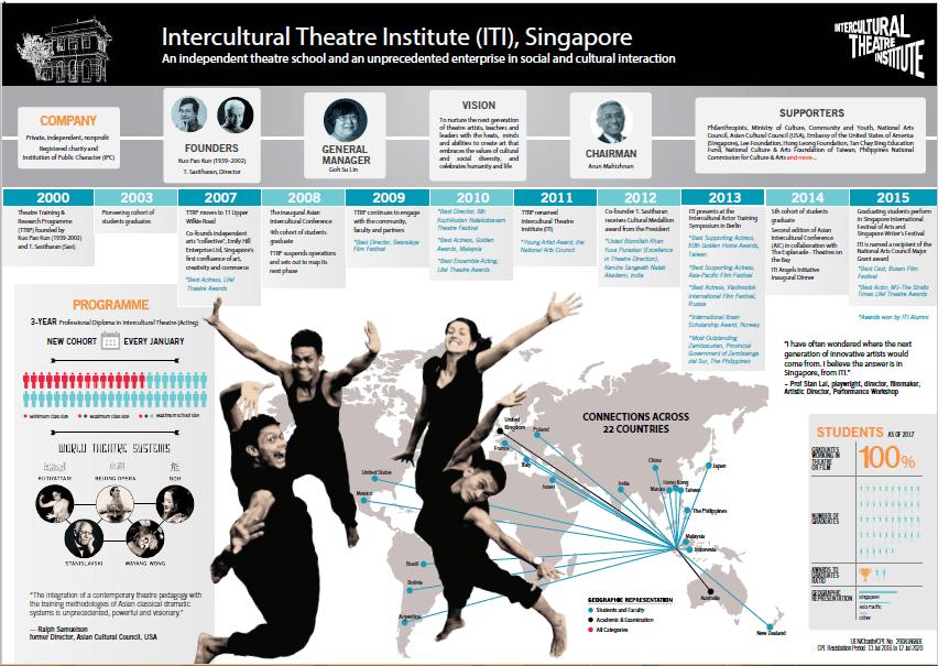 ITI infographics