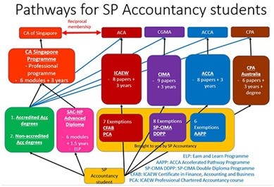 10 accounting courses that'll leave your POA days in the dust
